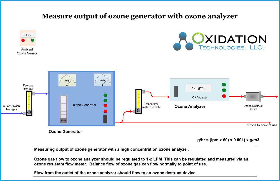 Measure output of an industrial ozone generator