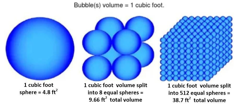 Ozone gas bubble size compared
