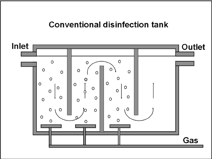 Ozone gas countercurrent flow with bubble diffuser