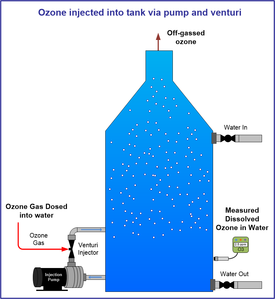 Dissolve ozone into water with pump and venturi