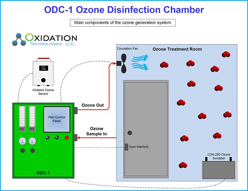 ODC-1 Diagram