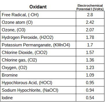 oxidation porential of ozone
