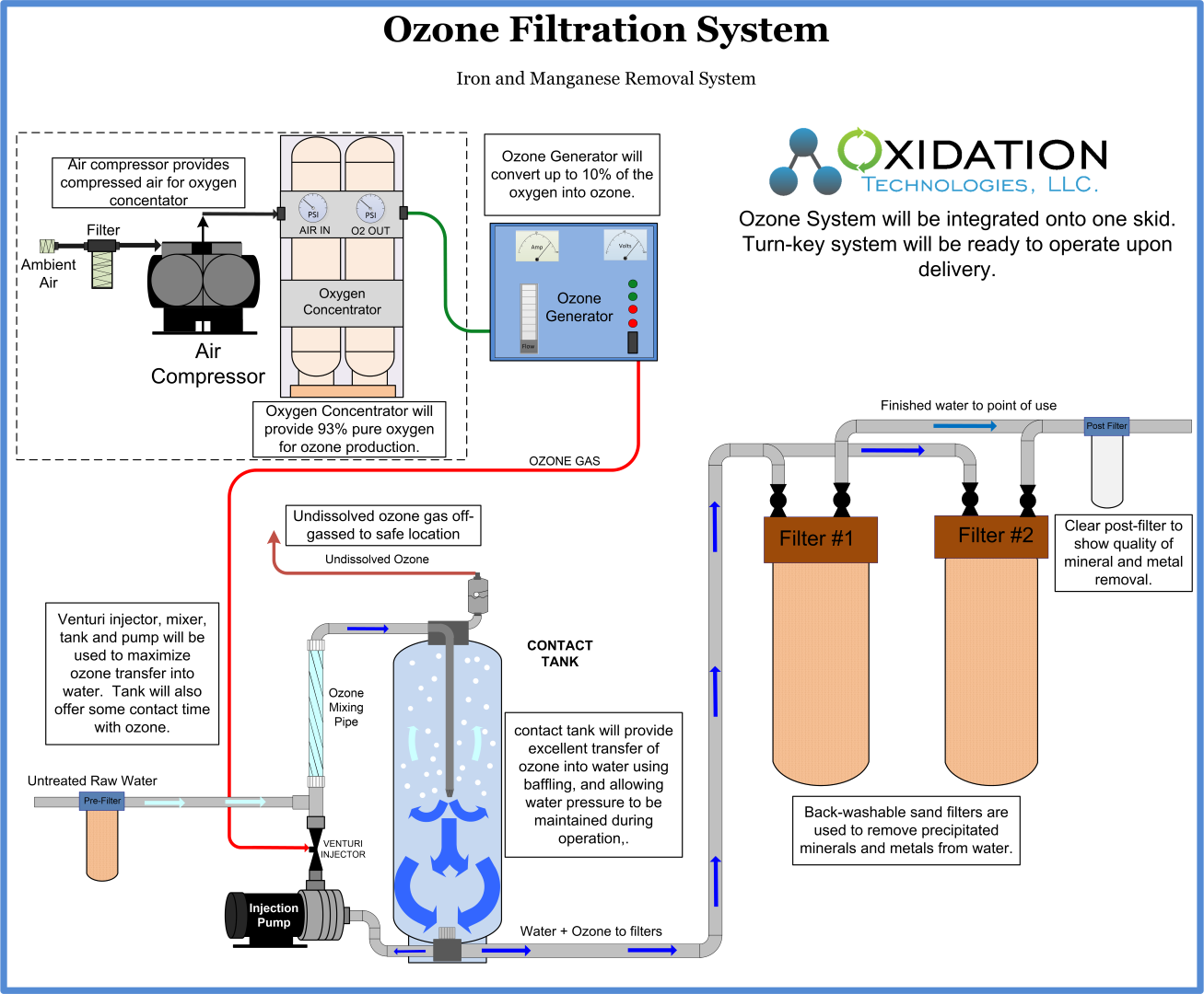 Ozone Injection and filtration system Ozone filtration system diagram