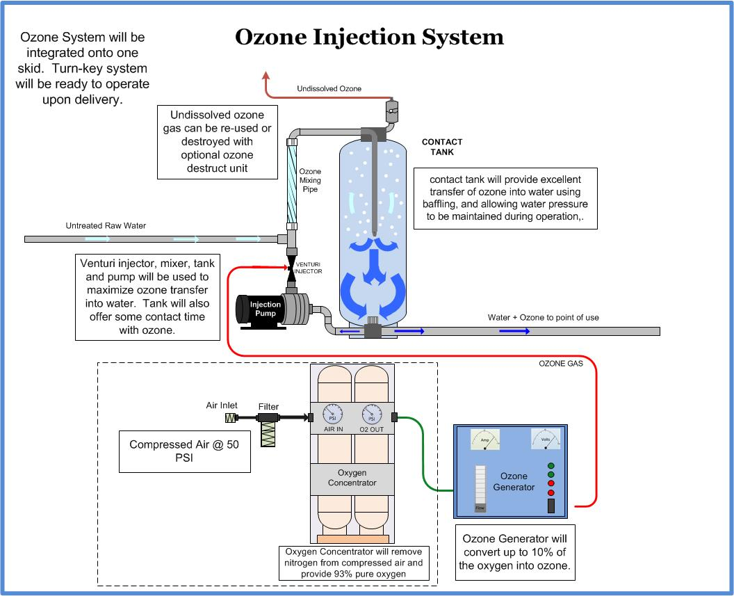 Oxidation Technologies ozone water system