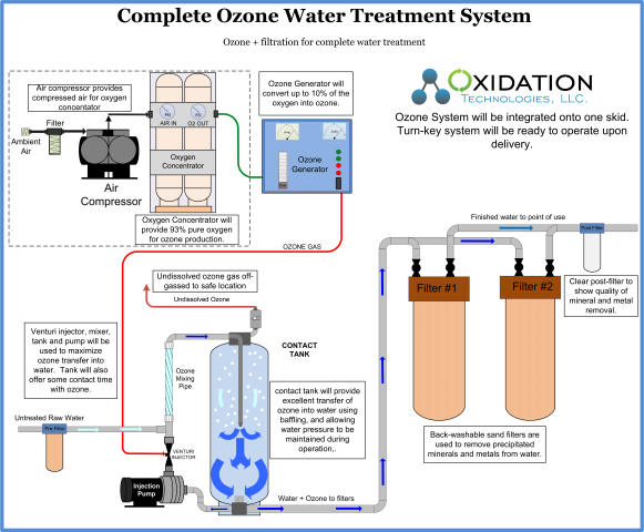 Ozone Water system with filtration