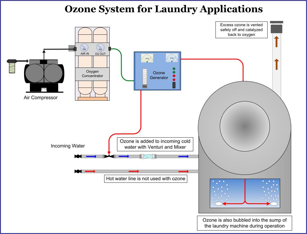 Ozone Laundry