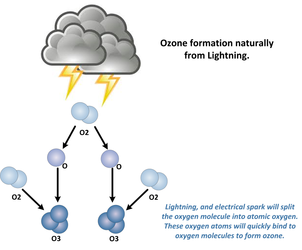 Lightening produces ozone in atmosphere