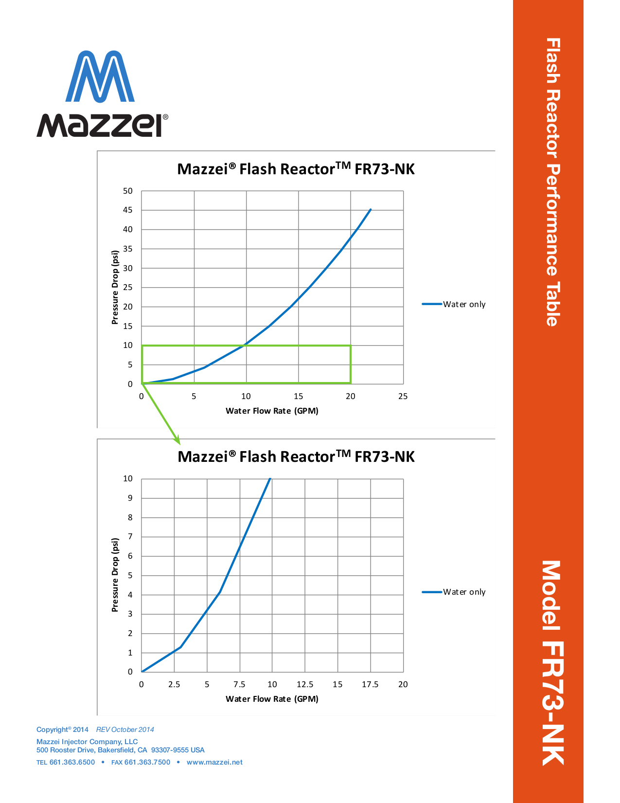 Performance Data for the FR-73-NK Flash Reactor