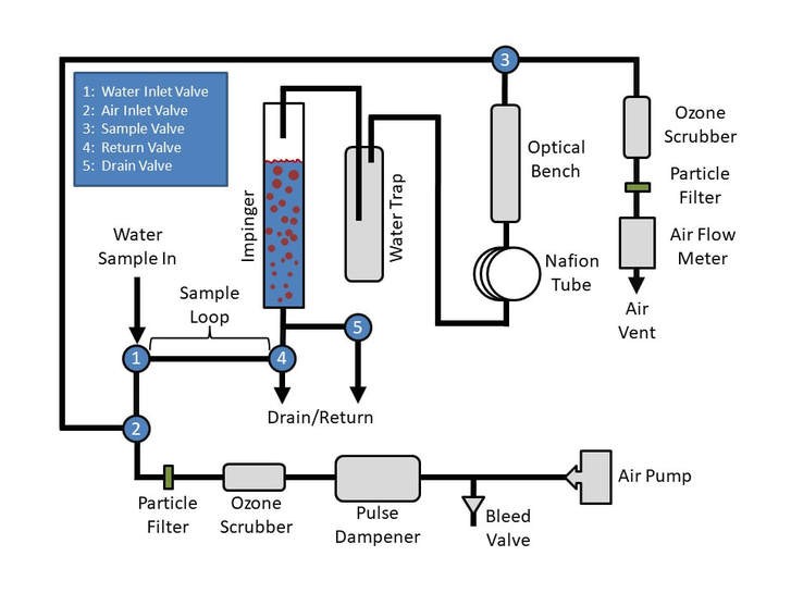 Schematic Diagram showing how to install the UV-106-W in your water process