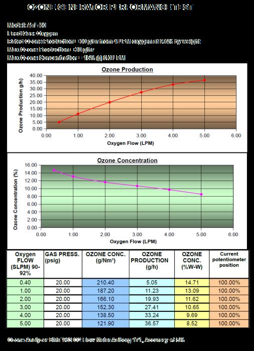 30 g/hr ozone generator performance chart