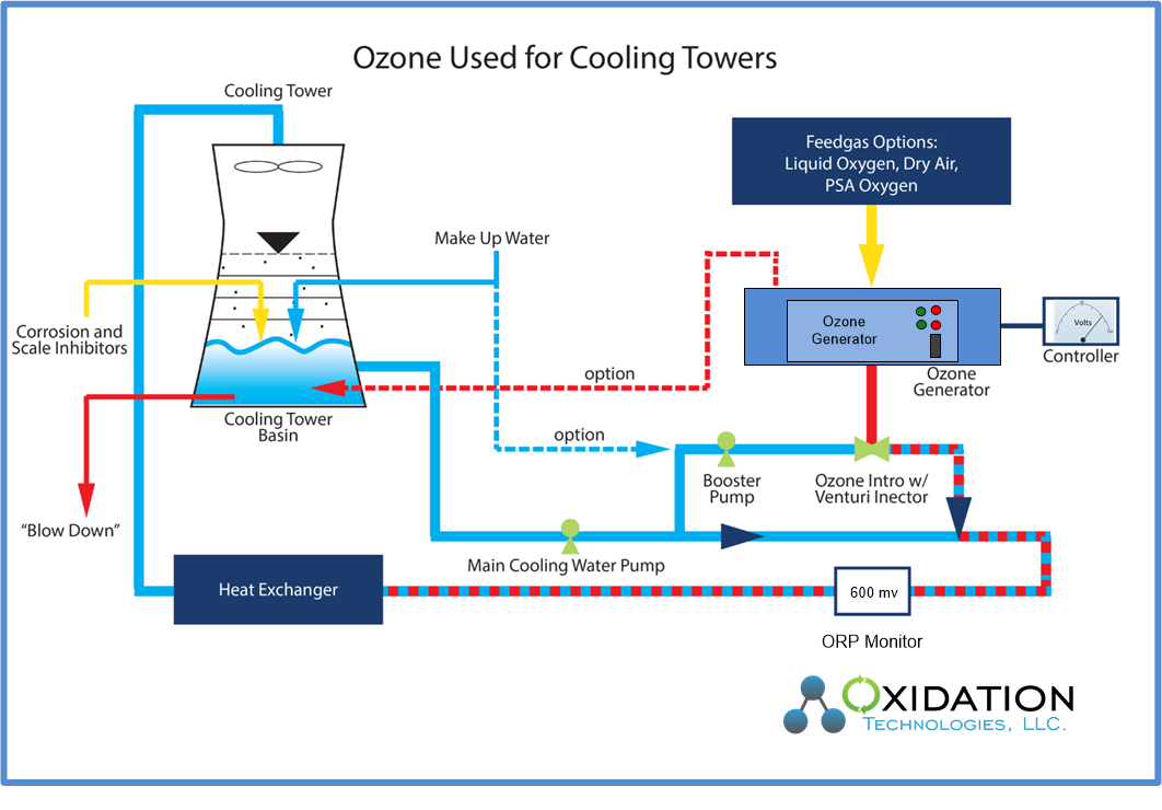 Diagram showing ozone intallation into cooling tower application