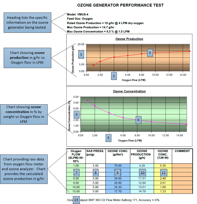 Understanding ozone generator performance chart