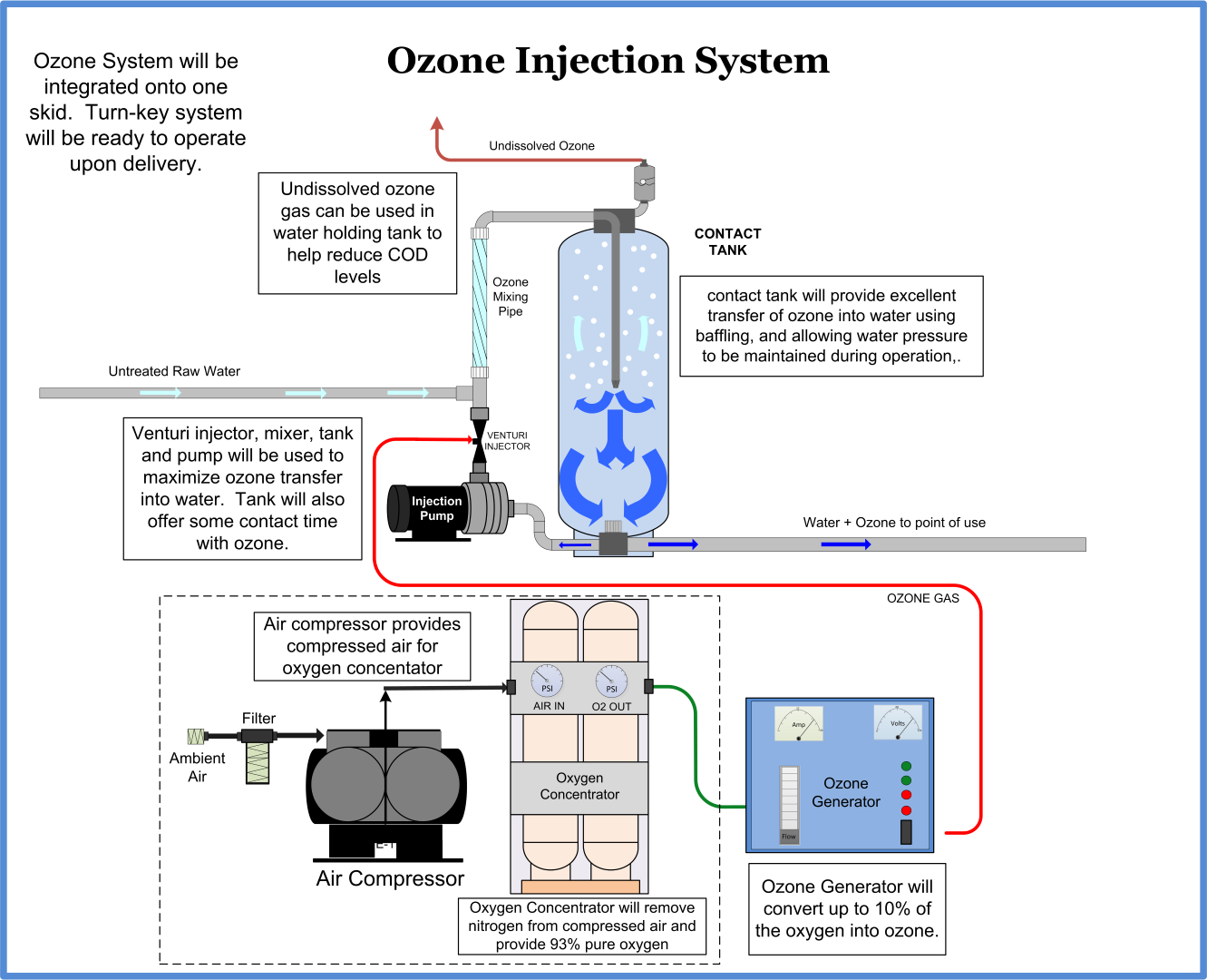 Ozone injection system for dairy hoof bath