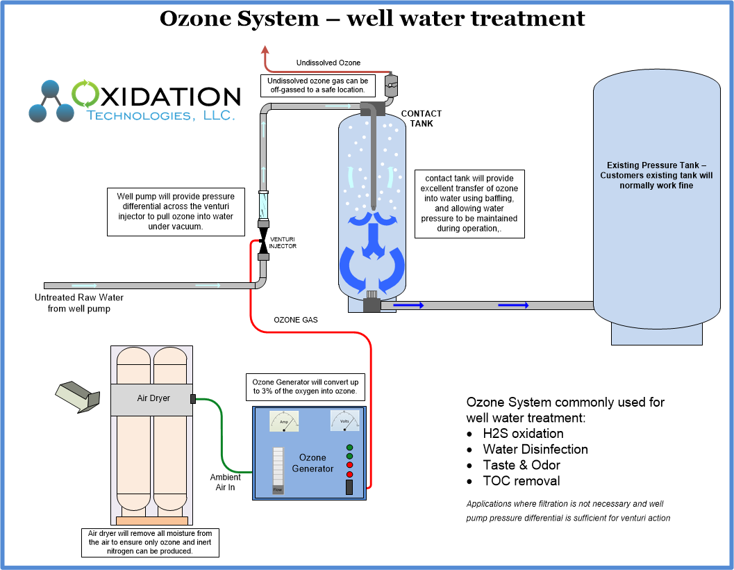ozone water system for well water treatment