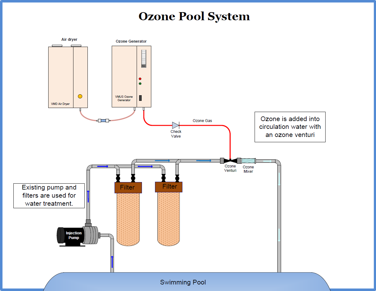 Ozone System for swimming pools