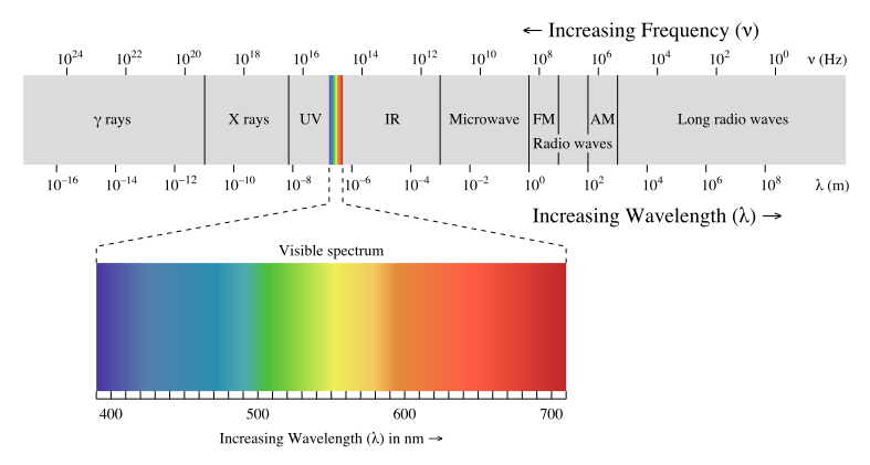 UV light wavelengths