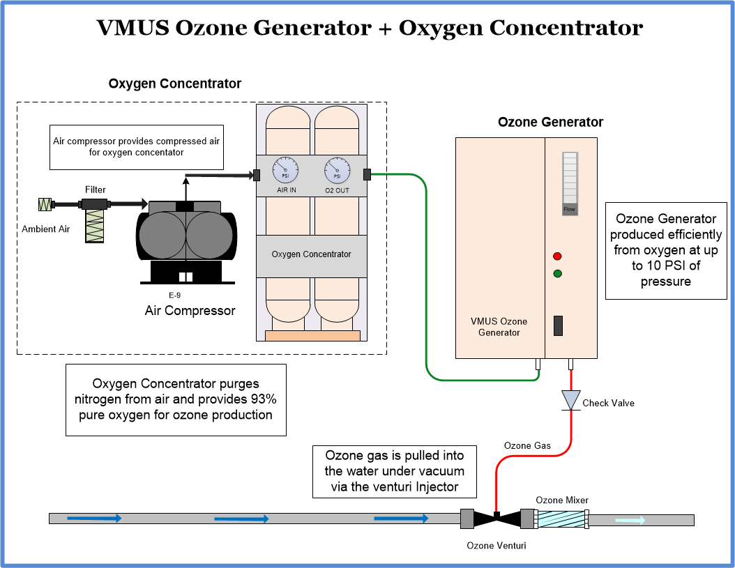 VMUS-4 Ozone Generator with OXUS-8 Oxygen Concentrator