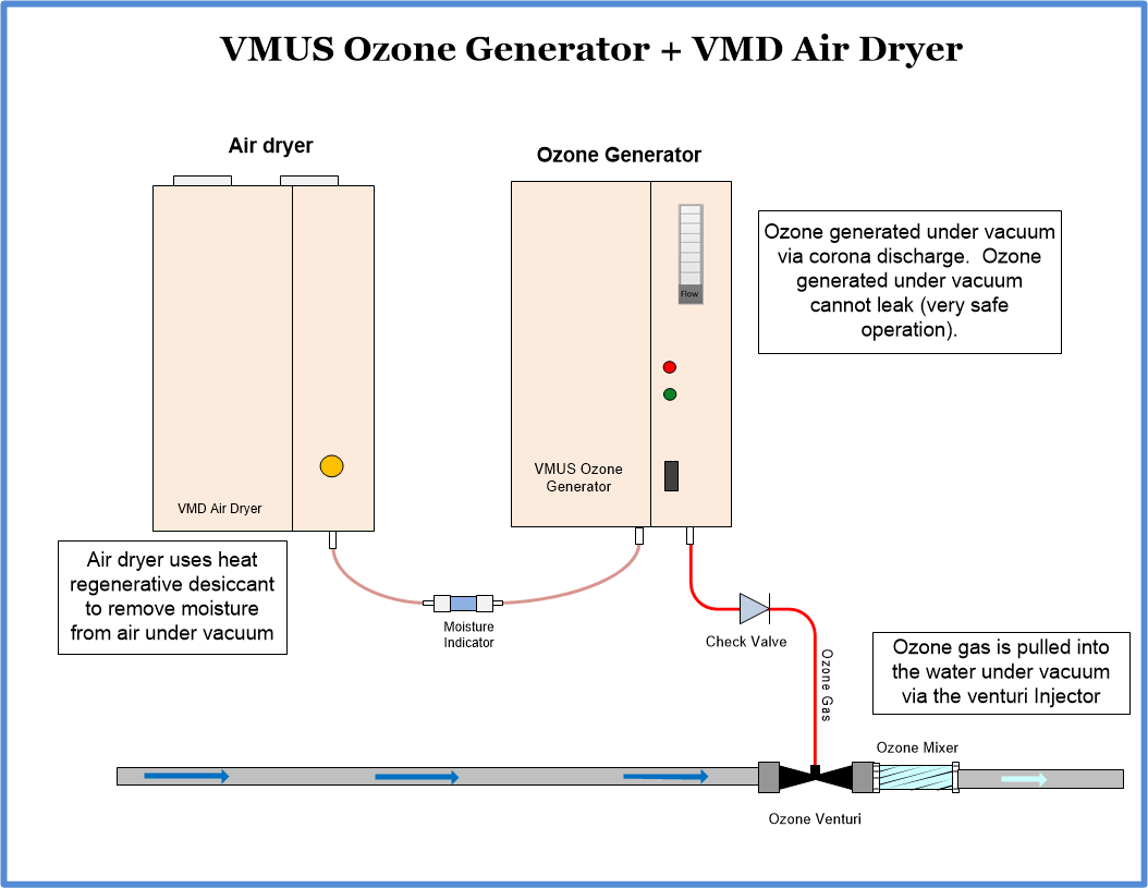 Ozone Equipment Manufacturer And System Integrators Generator Circuit 30 G Hr Vmus With Air Dryer
