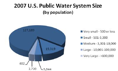 puplic water system size in the USA