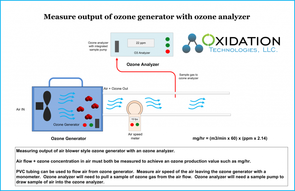 measure output of ozone generator