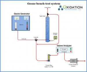 ozone bench-test system