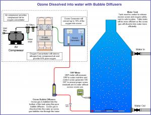 ozone bubble diffuser