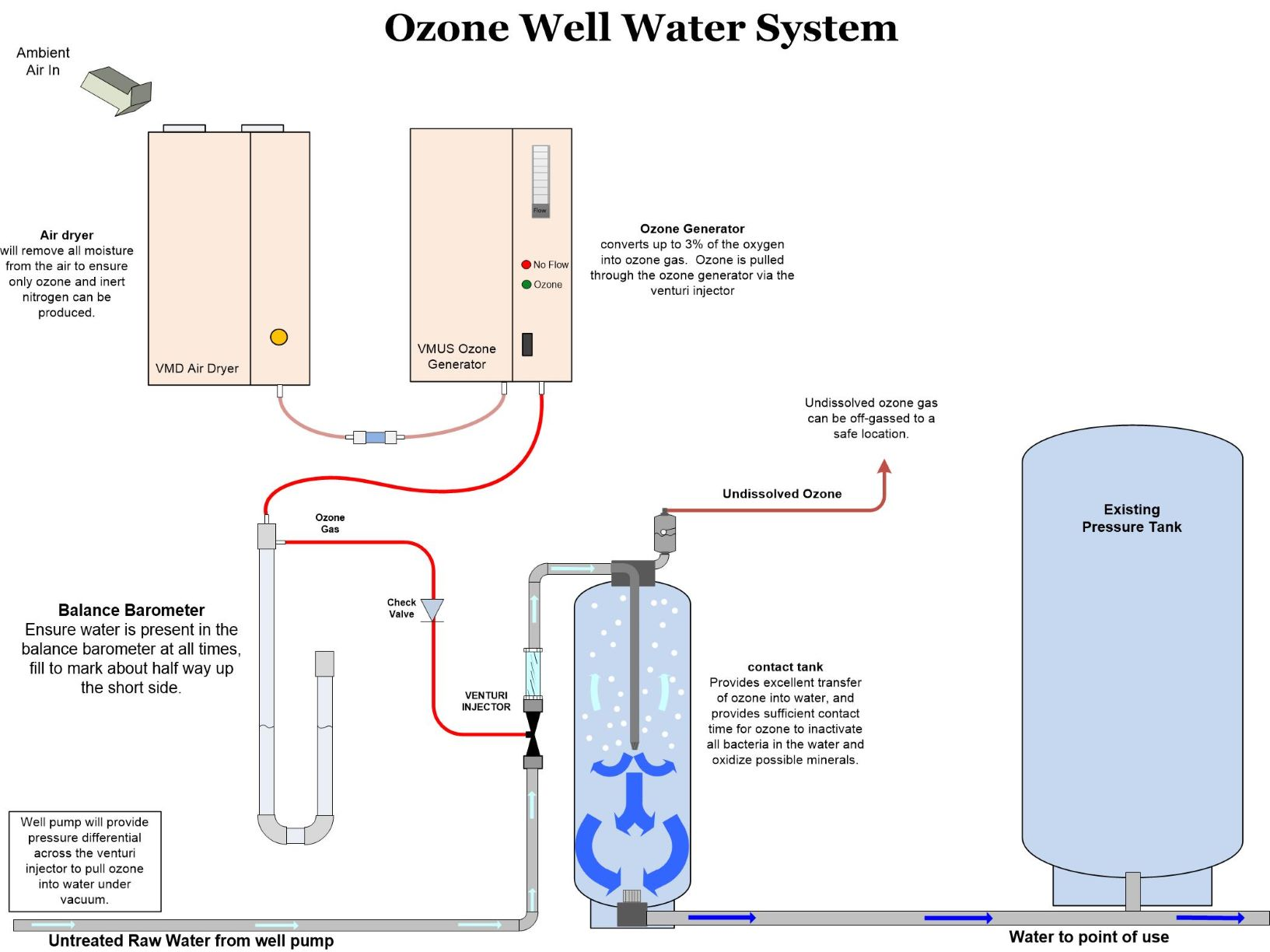the simplest setup includes a mazzei venturi which uses the existing water  flow to pull ozone into the water stream  a small mixing tank would  increase