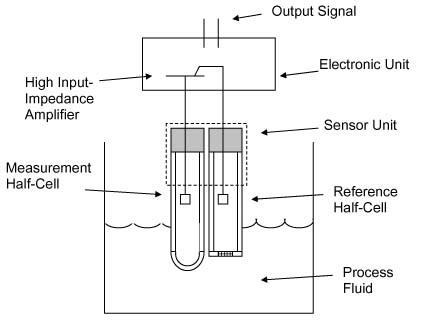 ORP sensor technology